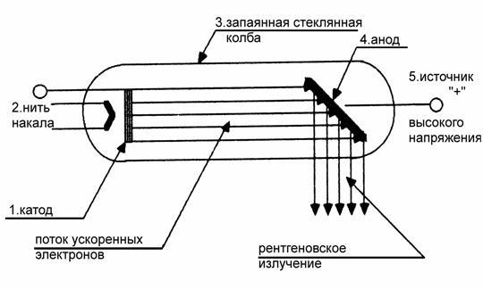 Схема основных узлов